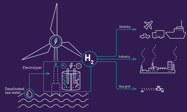 Siemens to unlock new era of offshore green hydrogen production